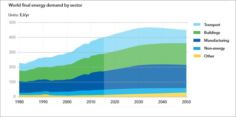 Gráfico por sectores. Demanda energía final.