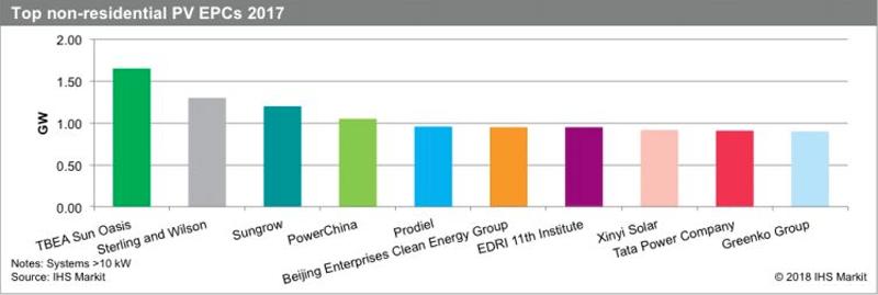Los 30 mayores proveedores de EPC han instalado en lo que va de año 20 GW de potencia fotovoltaica no residencia.
