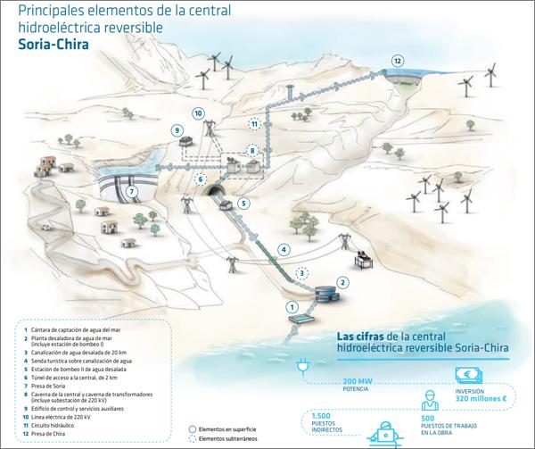 Infografía elaborada por Red Eléctrica de España en la que se detallan las caracaterísticas de la central hidroeléctrica de Soria-Chira.