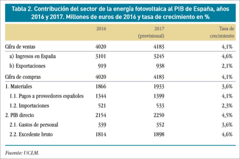 Gráfico Huella económica del sector fotovoltaico en España en e2017.
