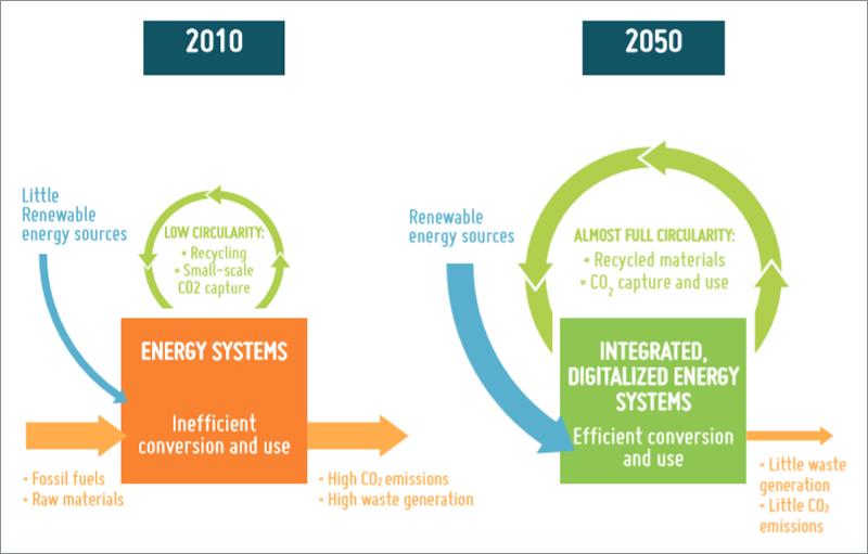Infografía que muestra la transición de una economía lineal en 2010 a la economía circular de 2050.