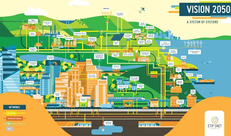 Visión 2050 de ETIP SNET.