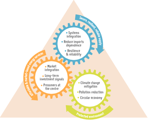 Pirámide con los Objetivos de la política energética europea.