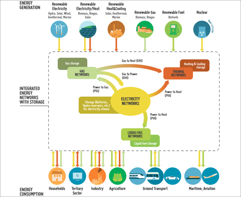 Los futuros sistemas energéticos integrados con dispositivos de conversión y almacenamiento.