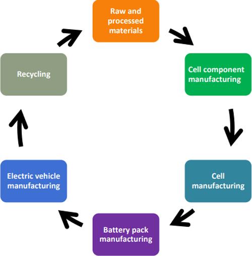 La Comisión está promoviendo un enfoque europeo transfronterizo e integrado que cubra Toda la cadena de valor del ecosistema de baterías.