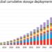 El mercado de almacenamiento de energía incrementa sus pronósticos de crecimiento en las próximas décadas