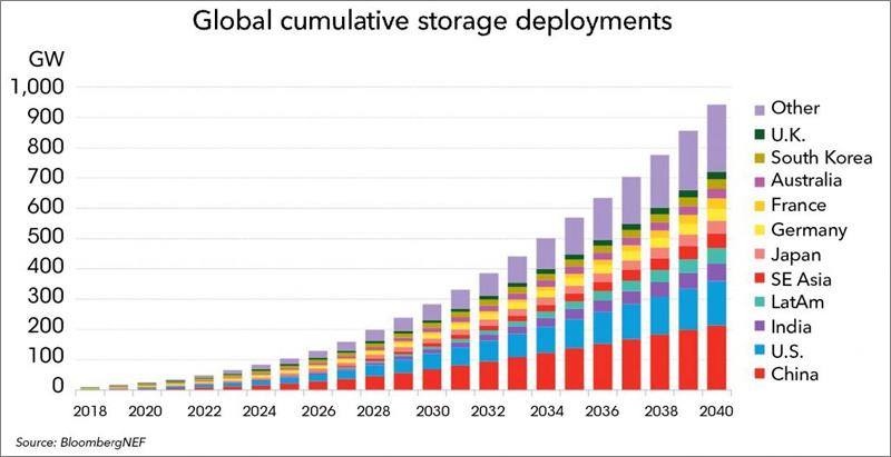 Global cumulative storage deployments.