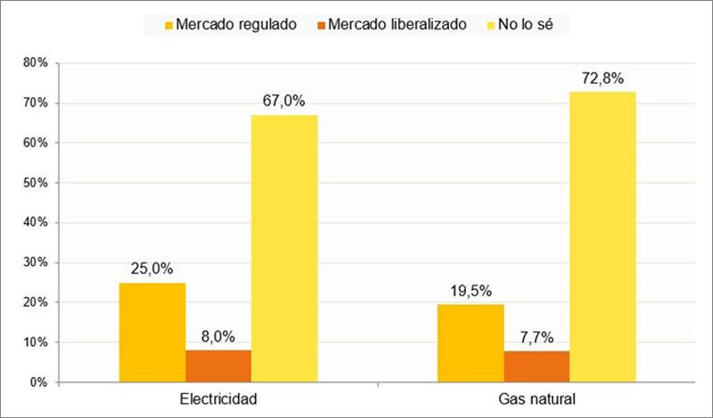 Contratación del suministro energético en el mercado liberalizado o en el mercado regulado (PVPC/TUR) (porcentaje de hogares, II-2018)