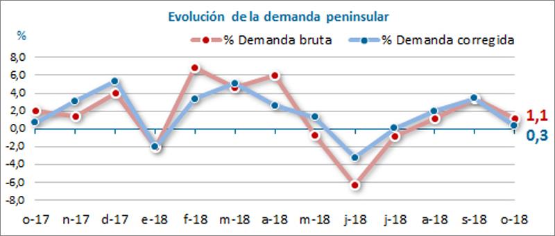 Evolución de la demanda pensinsular.