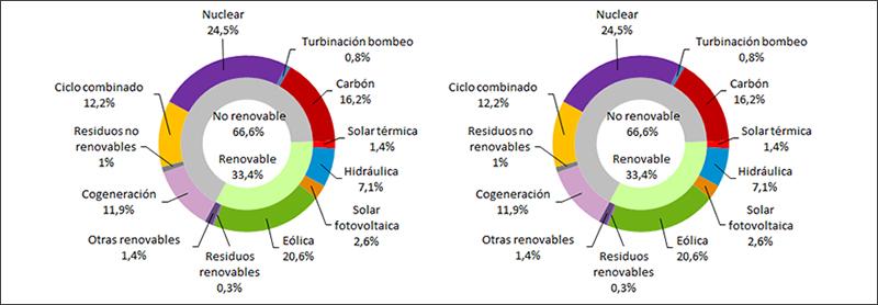 Gráficos aportación de las tecnologías de generación de energía eléctrica.