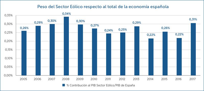 Peso del sector eólico respecto al total de la economía española.