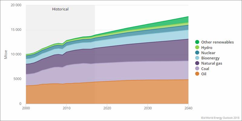 Gráfico crecimiento demanda energía final.
