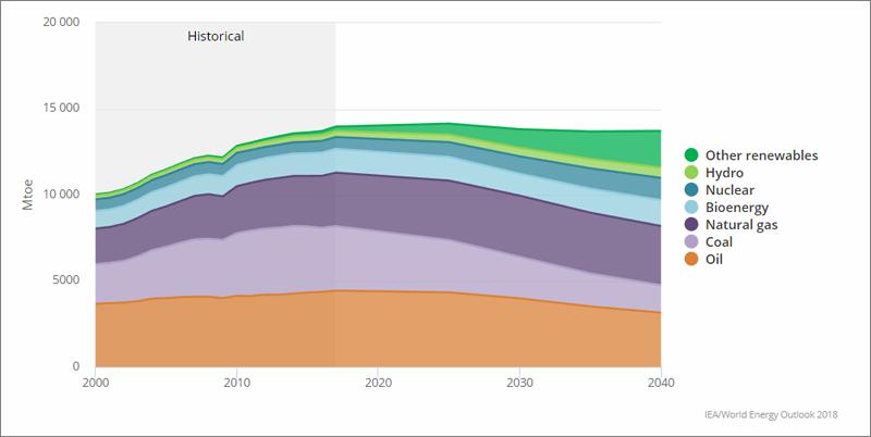 Gráfico Demanda total de energía primaria mundial en el Escenario de Desarrollo Sostenible.