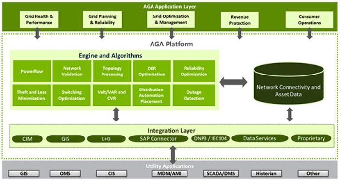 Figura 1. Arquitectura de la Solución Advanced Grid Analytics (AGA).