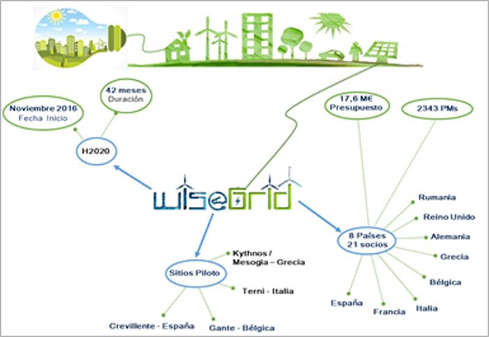 Figura 1. Hitos principales del proyecto WiseGRID. Fuente: WiseGRID H2020.
