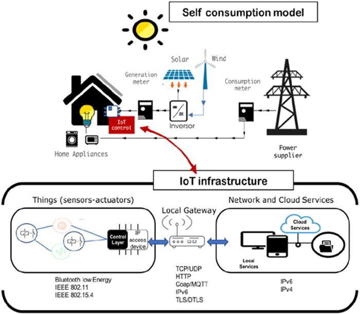 Figura 1. Modelo de producción y gestión energética inteligente EoTICC.