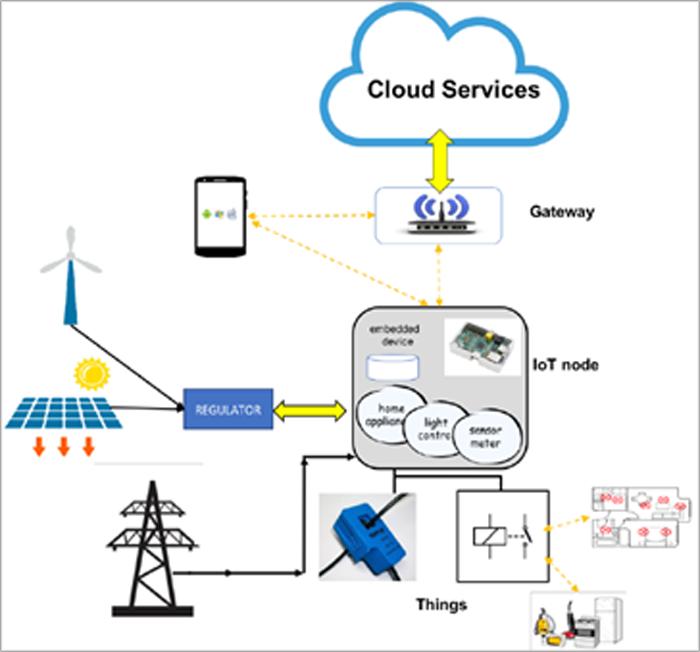 Figura 2. Arquitectura del dispositivo IoT.