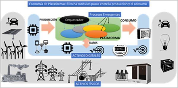 Figura 2. Plataformas energía eléctrica.