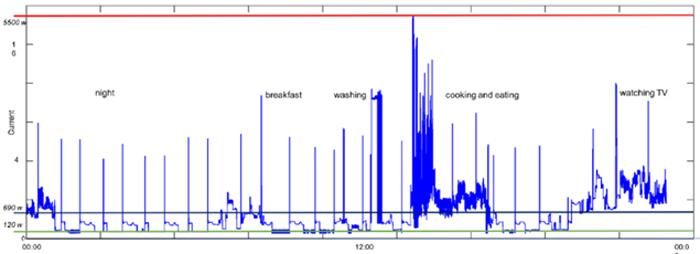 Figura 4. Perfil del consumo eléctrico proporcionado por el dispositivo IoT.