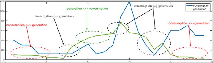 Figura 6. Situaciones significativas detectadas para el diseño árboles de decisión eficientes.