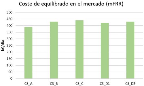 Figura 1. Comparativa de coste de equilibrado del sistema en el mercado mFRR, Italia (k€/día).