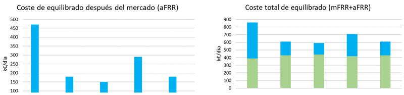 Figura 2. Comparativa de coste de equilibrado del sistema después del mercado aFRR, Italia (k€/día).Figura 3. Comparativa de coste de equilibrado mFRR+aFRR, Italia (k€/día).