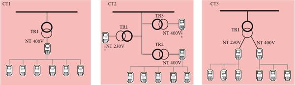 Figura 2. Configuraciones de medida de las sub-redes.