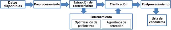 Figura 3. Proceso básico del método de detección de fraude basado en clasificación.