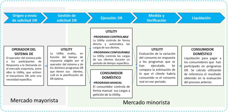 Figura 4. Proceso de respuesta a la demanda (DR) en mercado minorista mediatne programas basados en incentivos.