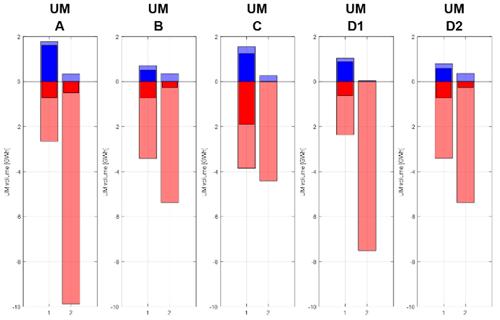 Figura 5. Comparativa de energía gestionada en las medidas adicionales, Italia (GWh/día).