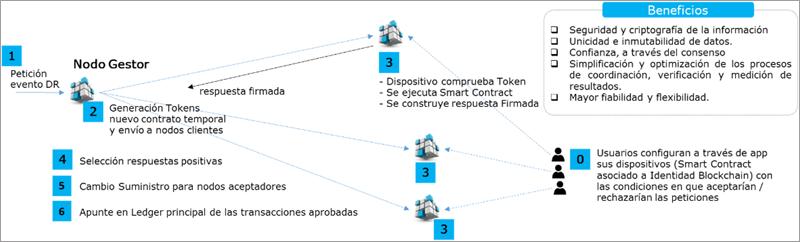 Figura 5. Funcionamiento general del modelo objetivo basado en Blockchain.