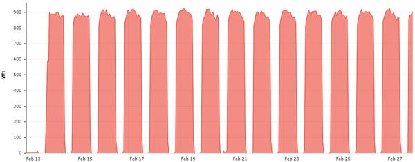 Figura 9. Curva de referencia del segmento de plantaciones indoor.