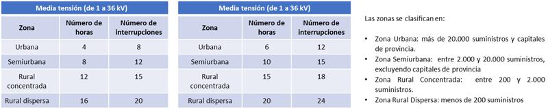 Tabla I. Límites de interrupciones por tipo de zona.