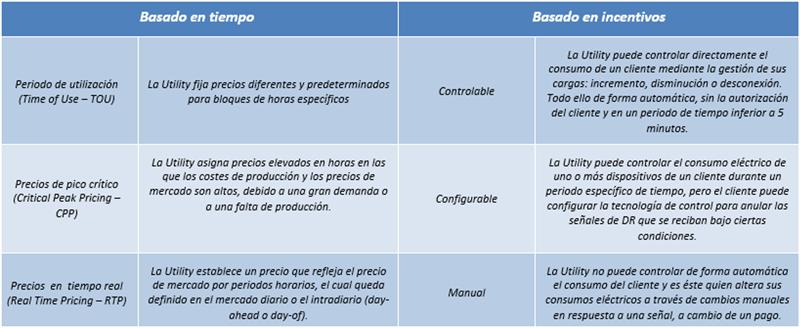 Tabla II. Resúmen de tipos de tarifas de programas DR.