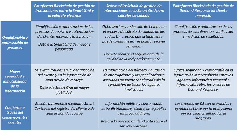 Tabla III. Beneficios de los casos de negocio expuestos en el presente documento.
