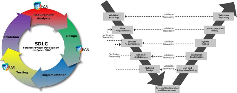 Figura 2. Fundamentos de diseño y validación de servicios interoperables en Smart Grids según CEN-CENELEC-ETSI [2].