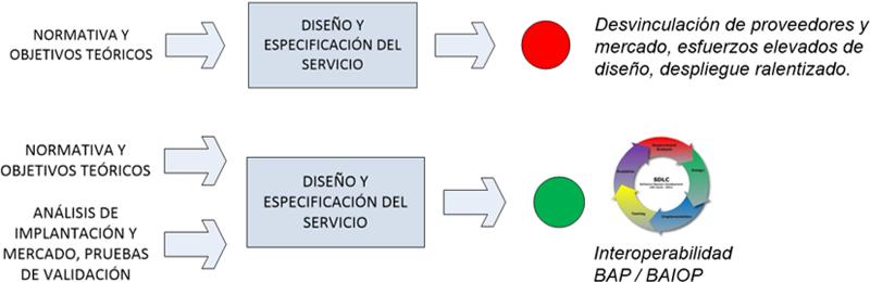 Figura 3. Combinación de los procesos de especificación y prueba en el proyecto IdEAS.