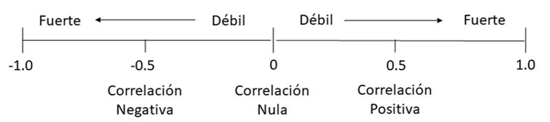 Figura 1. Esquema de la correlación de Pearson.