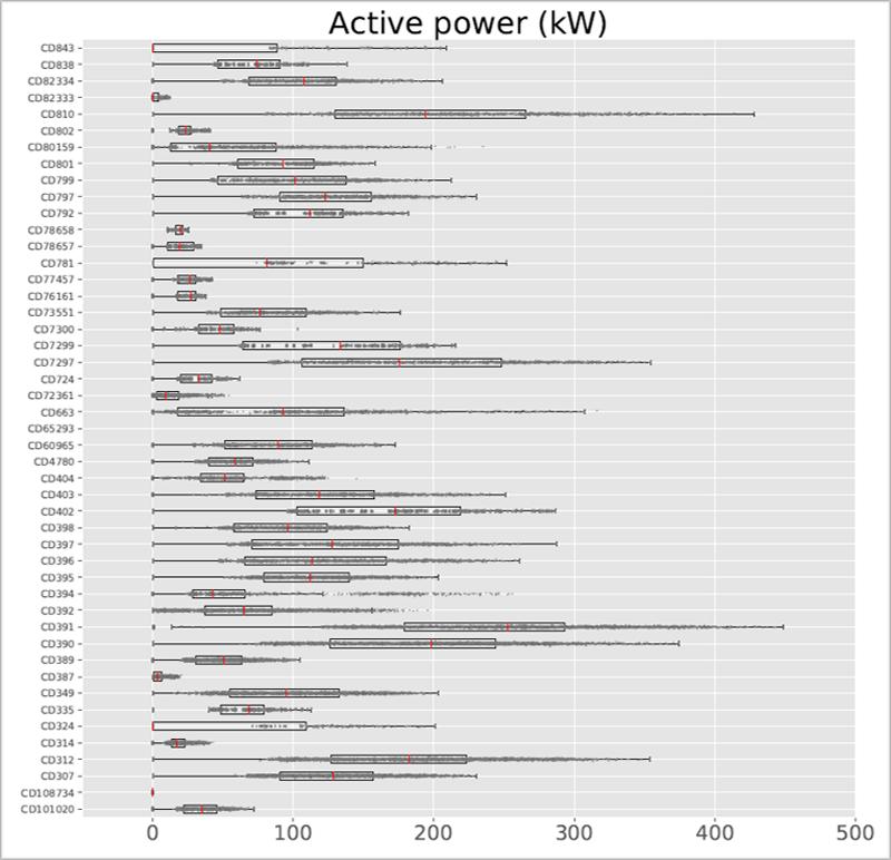 Figura 2. Análisis estadístico de la potencia activa consumida por cada CD.