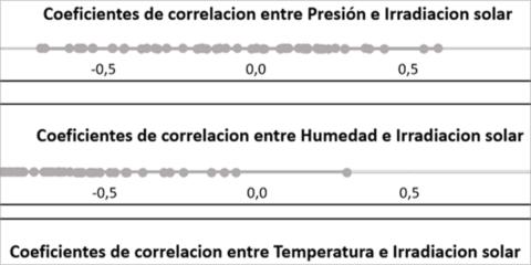 Validación de una herramienta para la predicción de energía solar en horizontes de tiempo cercanos