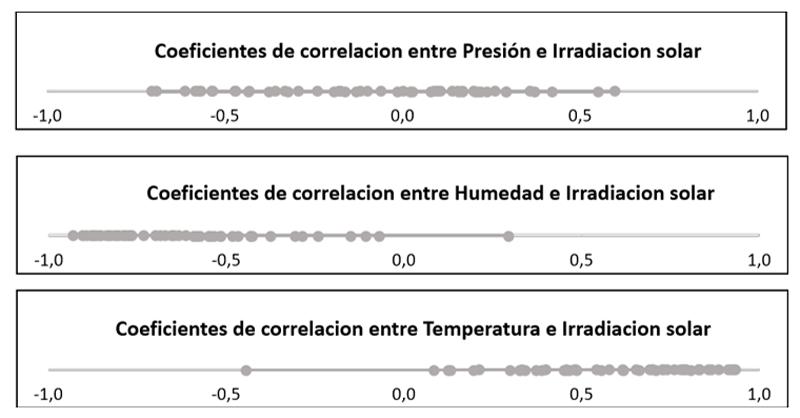 Figura 2. Correlación entre variables meteorolócias e irradiacion solar en Vitoria-Gasteiz, Álava, España.