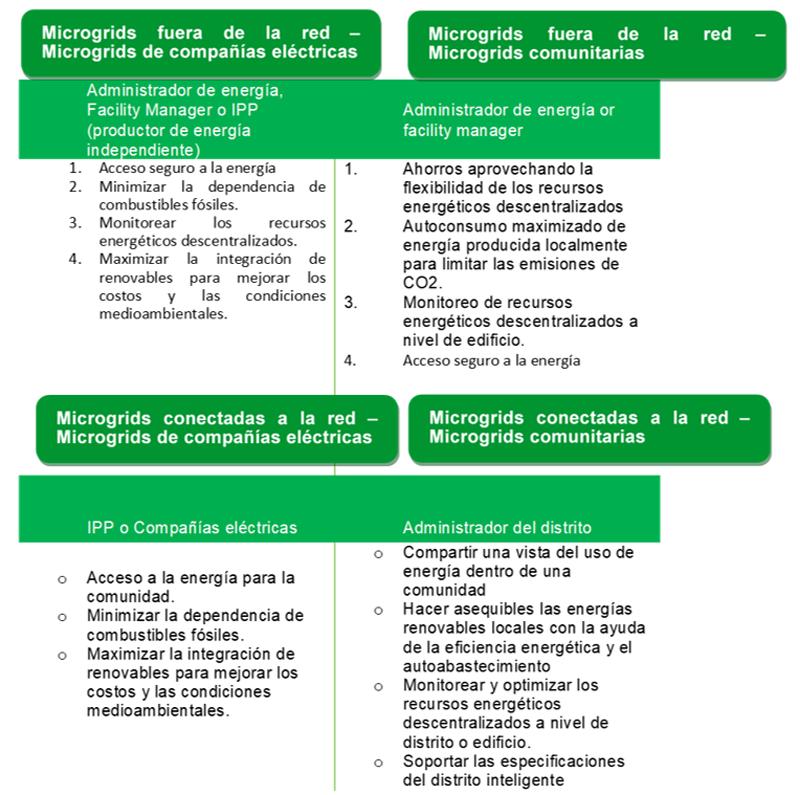 Figura 2. Valores de las Microgrids.