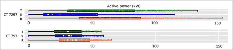 Figura 3. Análisis estadístico de la potencia activa consumida por fase en los CDs 7297 y 797.