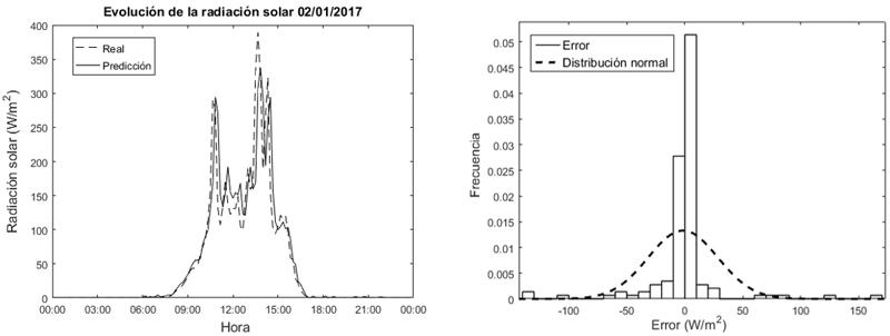Figura 3. a) Predicción de la Irradiación solar el 02/01/2017, b) histograma y distribución normal del error.