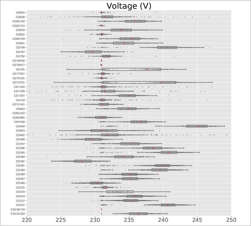 Figura 4. Análisis estadístico de tensiones en el nudo de BT de cada CD.