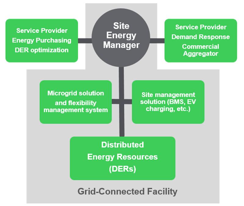 Figura 4. Cadena de valor de instalaciones conectadas a la red.