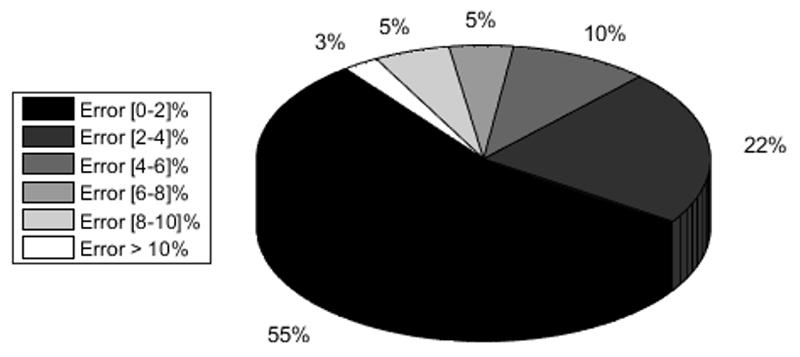 Figura 4. Desglose del error cometido en % a lo largo del año 2017 en Vitoria-Gasteiz.