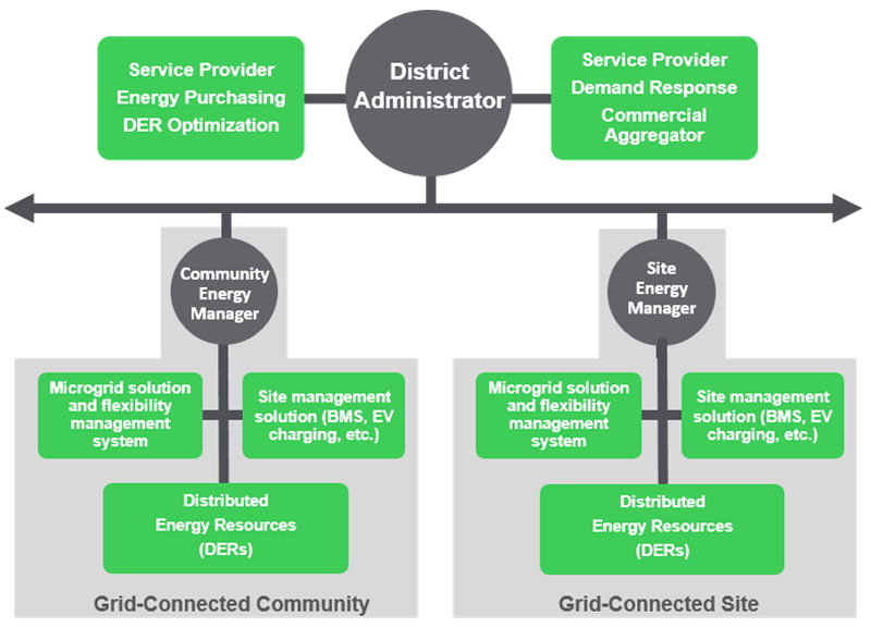Figura 5. Cadena de valor de comunidad conectada a la red.
