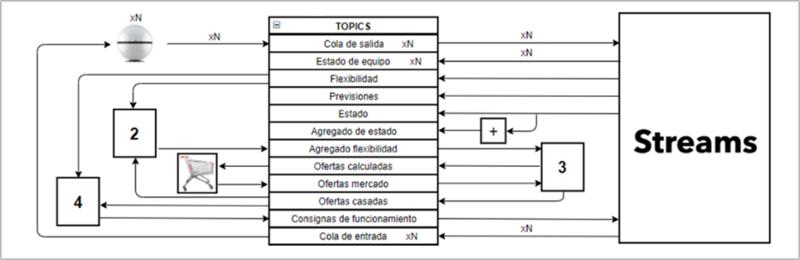 Figura 5. Diseño de arquitectura de comunicaciones basada en Streams.