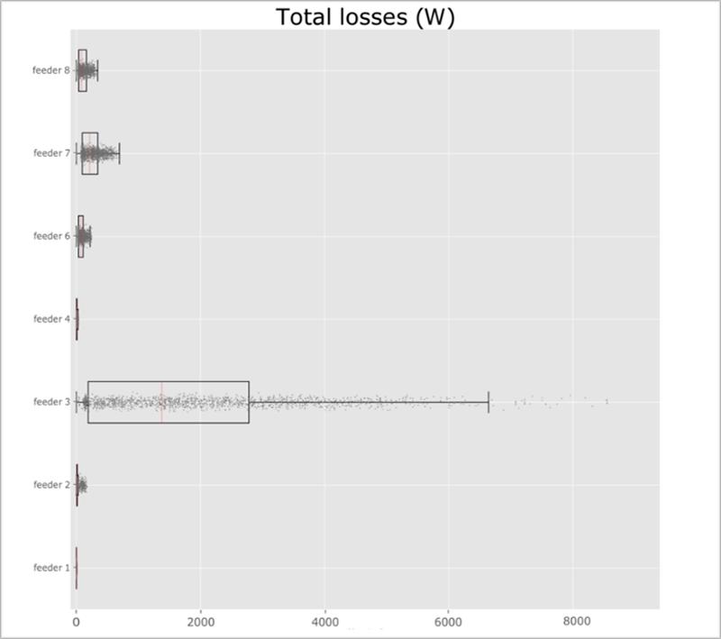 Figura 6. Análisis estadístico de pérdidas técnicas en las LBT del CD 797.